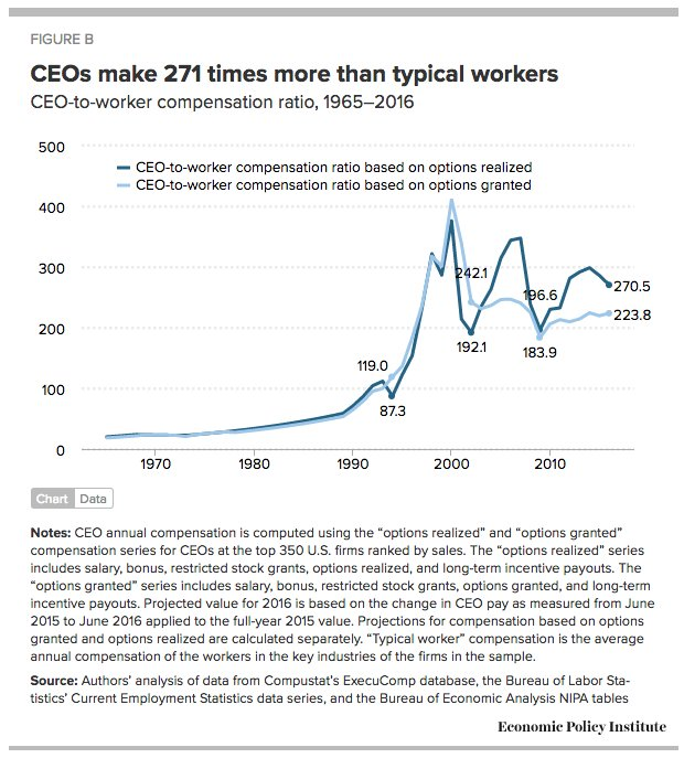 The great surge in CEO:worker…