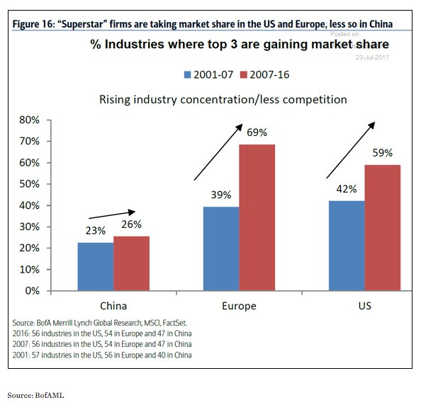 Both European and US industries…