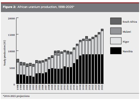 African uranium production projections https://t.co/GKyX8kF6j9…