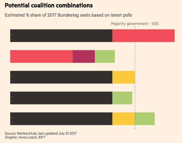 Options for German government coalitions.…