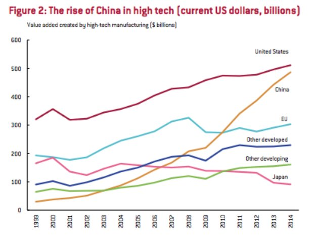 China is catching US fast…