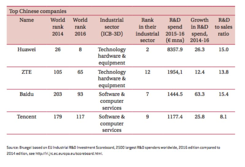 China's top corporate R&D spends…