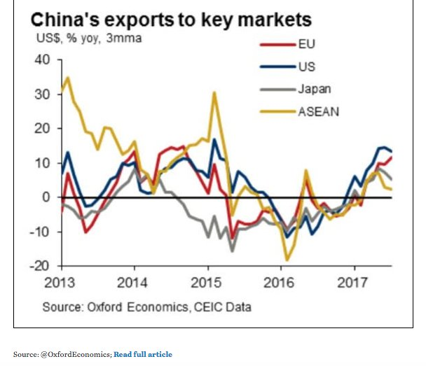China's exports to ASEAN have…