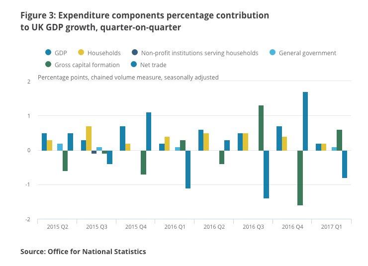 Despite devaluation of sterling trade…