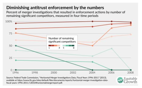 US anti-trust policy has controlled…