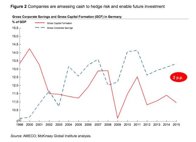Gap between corporate saving and…