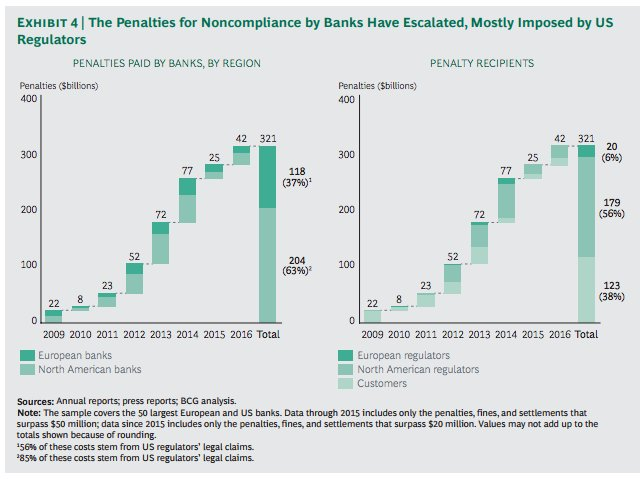 Penalties paid by banks around…