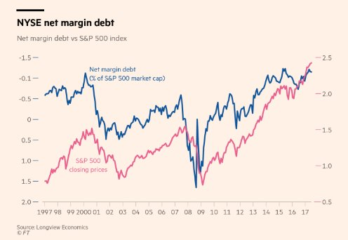 Nothing to see here: S&P500…
