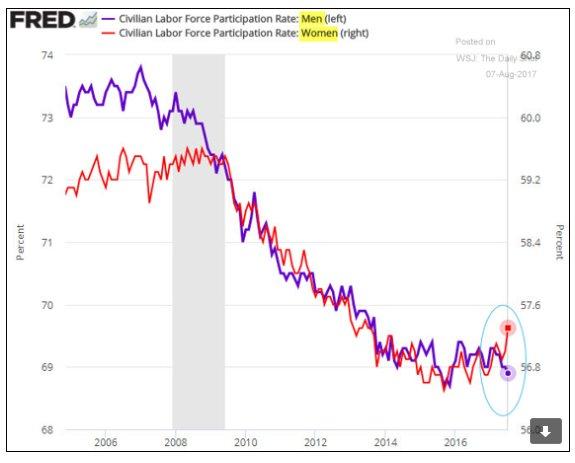 Current uptick in US prime…