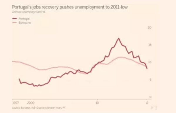 Portugal's recovery is impressive. But…