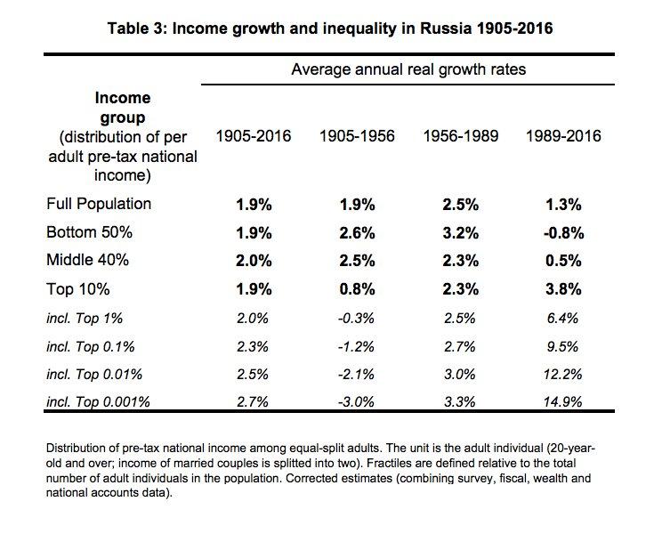 Incomes of bottom half of…