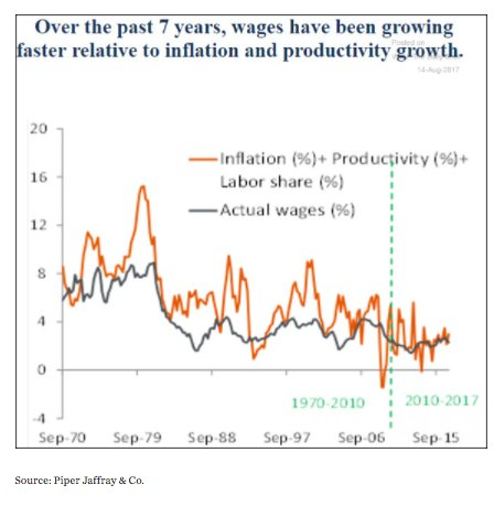 US wages track inflation and…