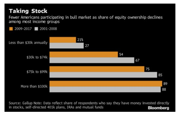 Lower income Americans have participated…