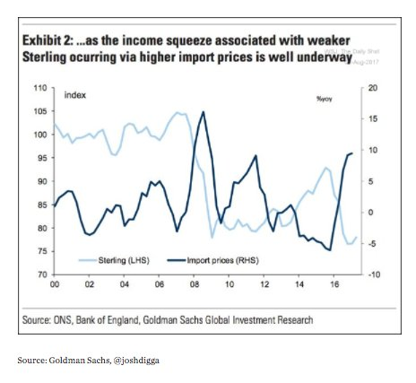 Devaluation is driving up UK…