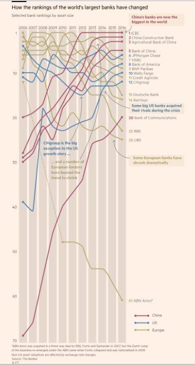 European slide: world bank rankings…