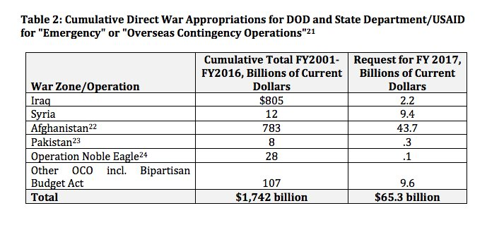 US military spending on operations…