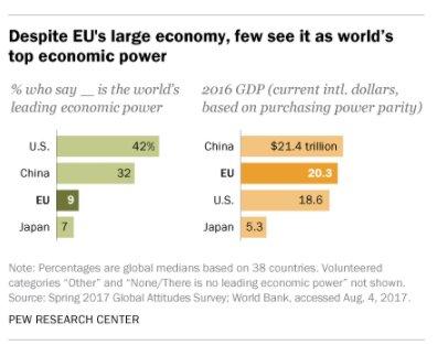 EU punches way below its…