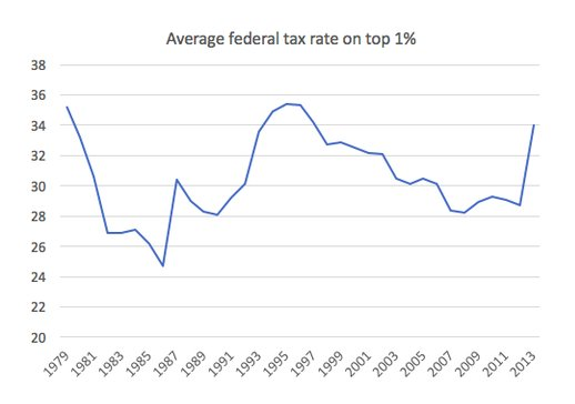 Average Federal Tax rate for…