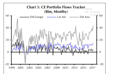 Flows into Asia are now…