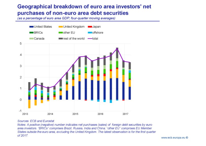 QE in Eurozone has spilled…