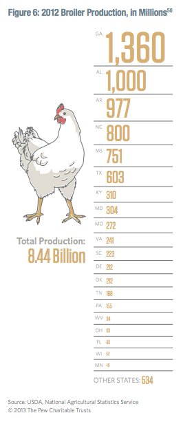 Chicken production in US was…