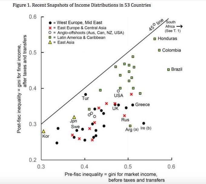 Global snapshot of redistribution https://t.co/bCYzK0aJx8…