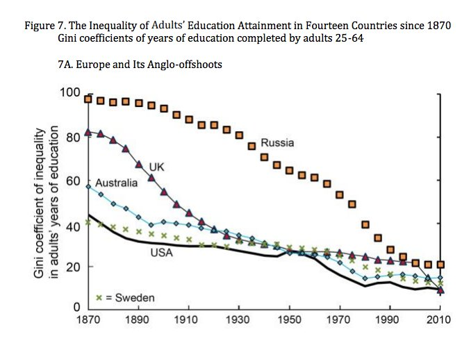 Spectacular reduction in educational inequality…