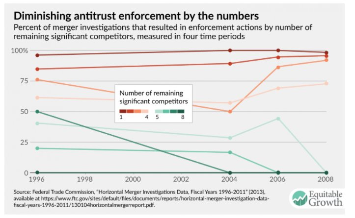 US antitrust focused on controlling…