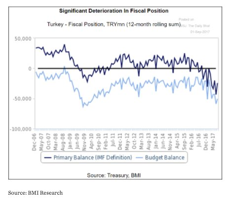 Fiscal boosts been sustaining Turkish…