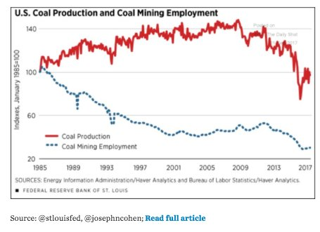 US coal production is at…