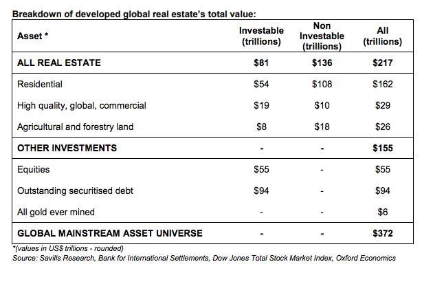 Real estate accounts for 60…