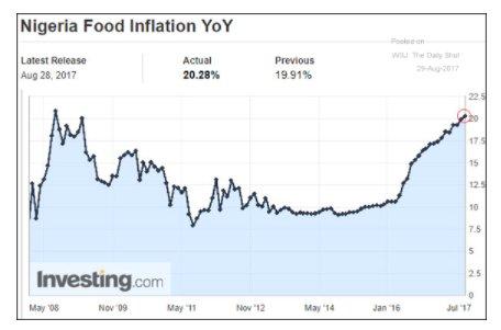 Stress test: Nigerian food price…