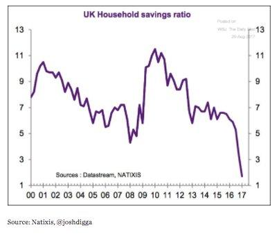 British household saving is collapsing…