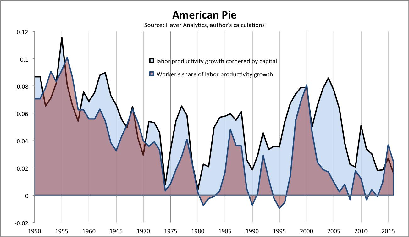 RT @policytensor: The American pie…
