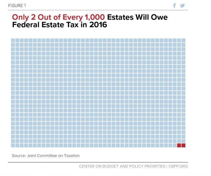 RT @pdacosta: How few estates…