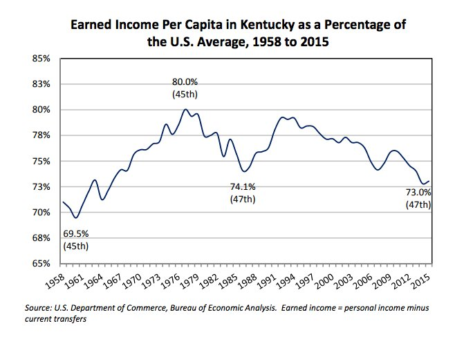 Kentucky earned incomes declined relative…