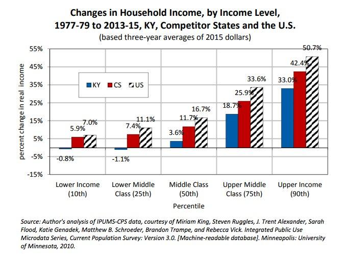 Kentucky has seen stark income…