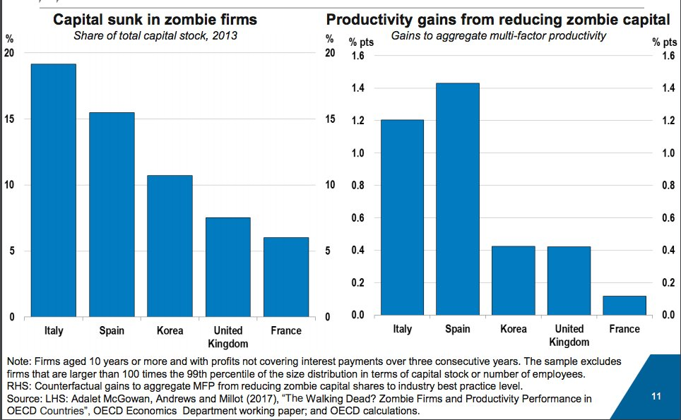Where the zombies live! Eurozone…