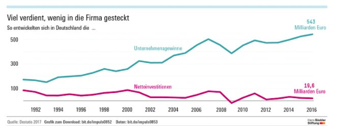German domestic investment is 4…