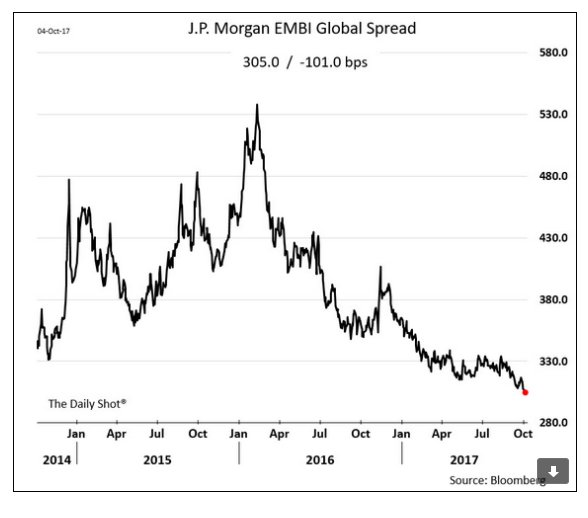 EM bond market spread =…