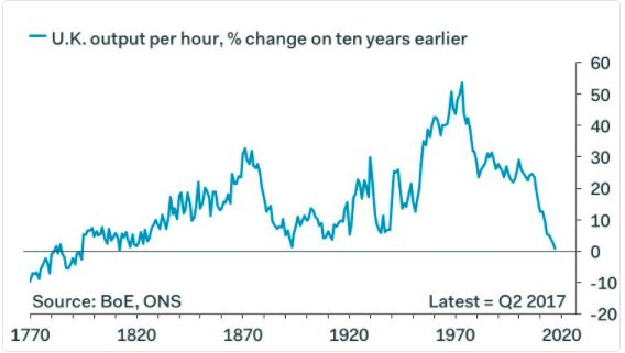 Decline in UK lab productivity…