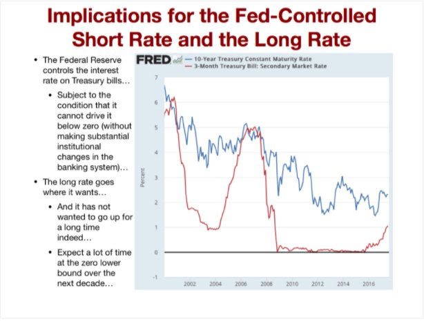The Fed controls the short-rate…