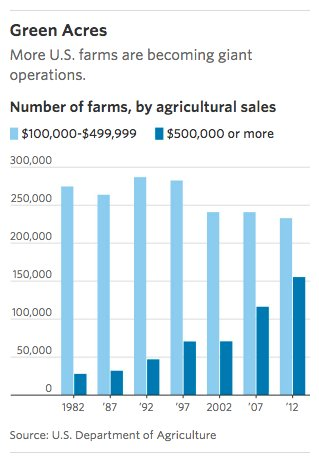 Farms with $1 m+ in…