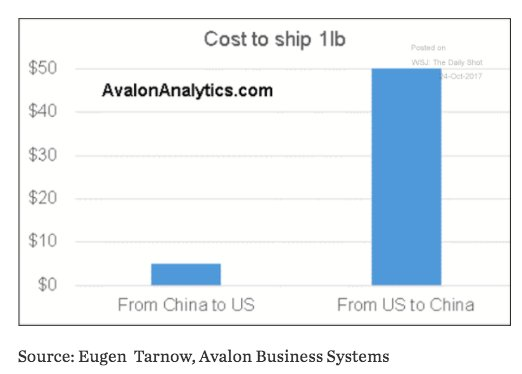 Shipping costs from China to…