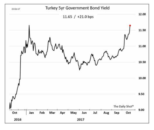 Pressure is building on Turkey…