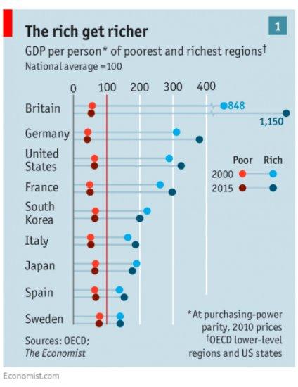 Regional inequality is increasing everywhere…
