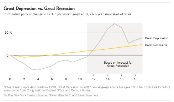 Great Recession v. Great Depression…