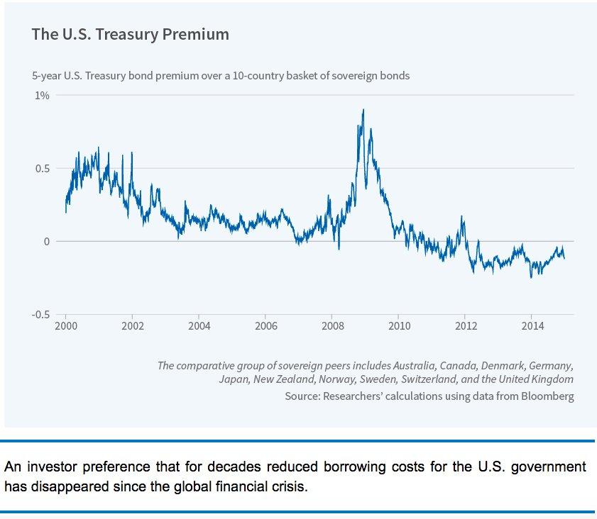 The US Treasury premium relative…