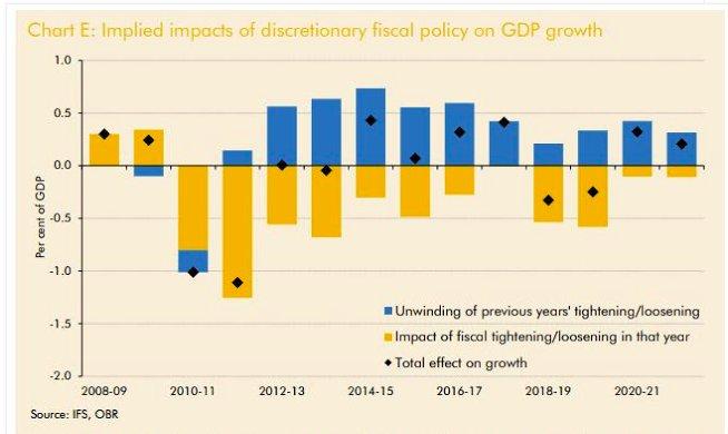 OBR estimates of damaging impact…