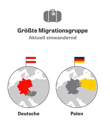 Main migrants to Germany right…
